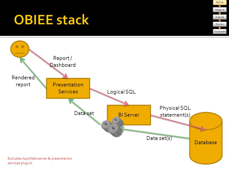 OBIEE stack Report / Dashboard Rendered report Presentation Services