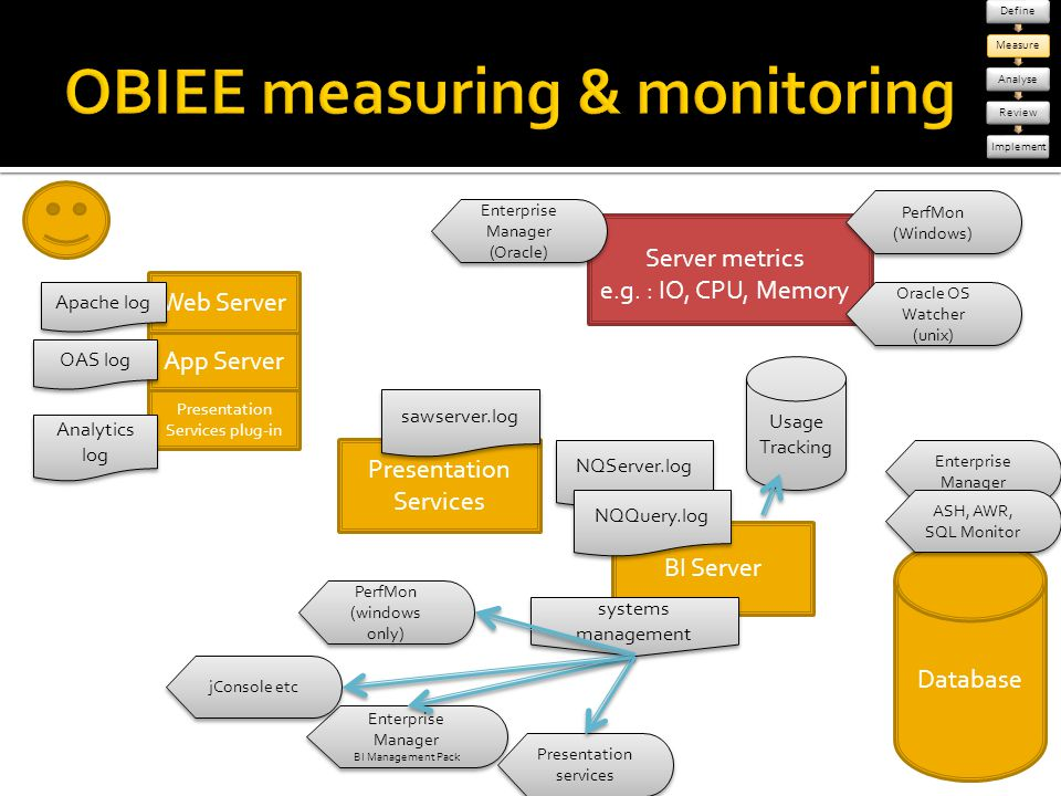 OBIEE measuring & monitoring