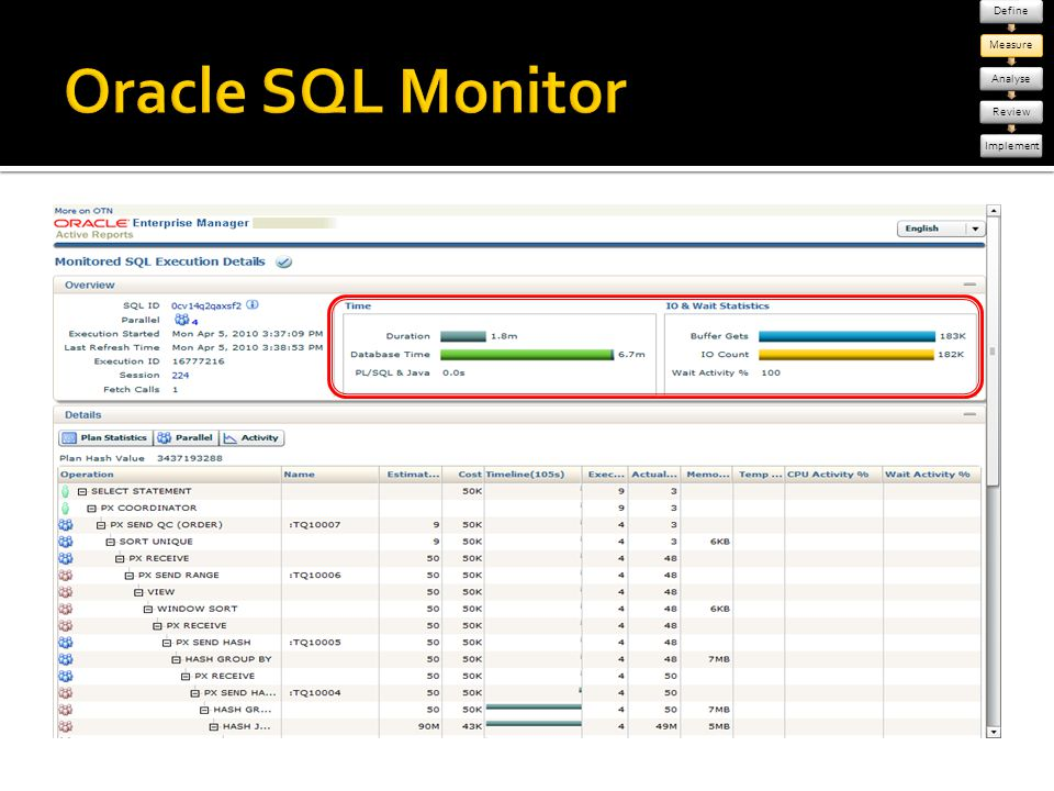 Define Measure. Analyse. Review. Implement. Oracle SQL Monitor.