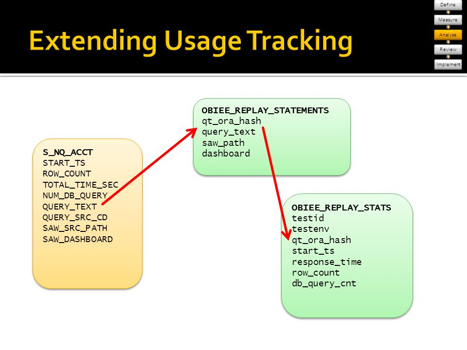 Extending Usage Tracking