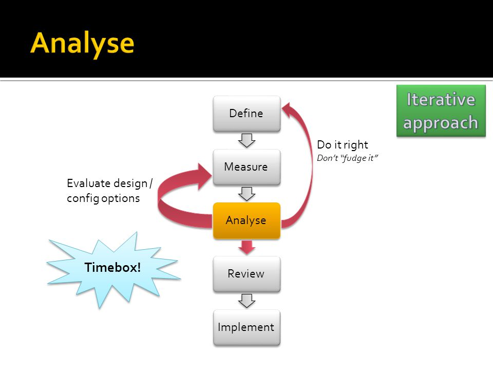 Analyse Iterative approach At end of analyse - options Timebox!
