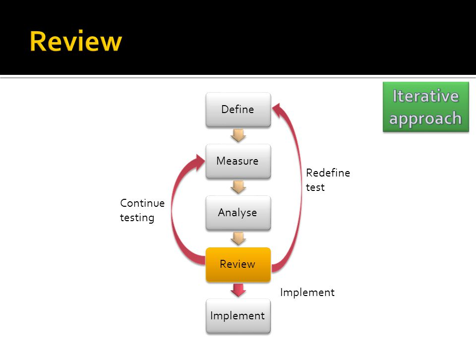 Review Iterative approach Summarise analysis Compare to the test aim
