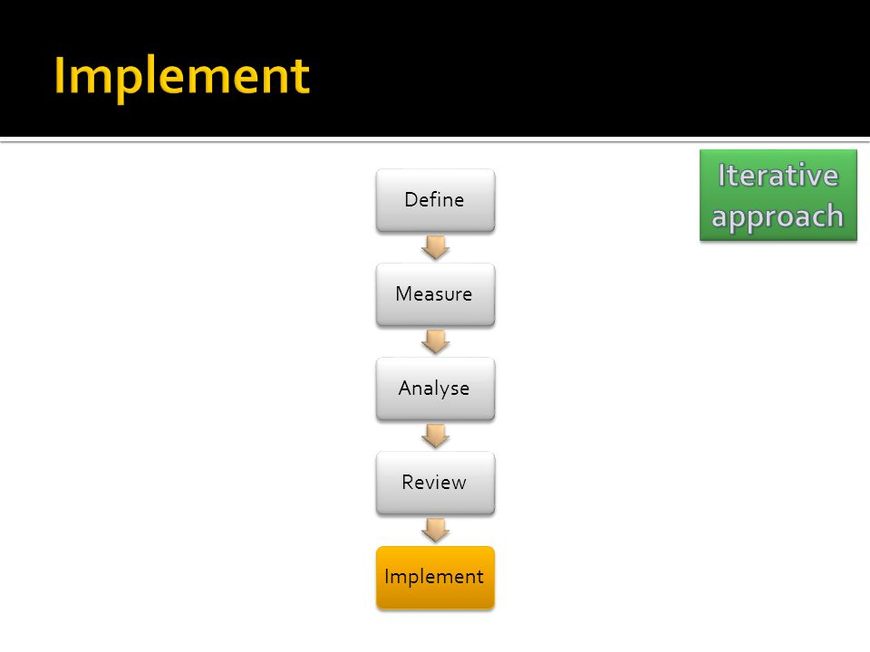 Implement Iterative approach