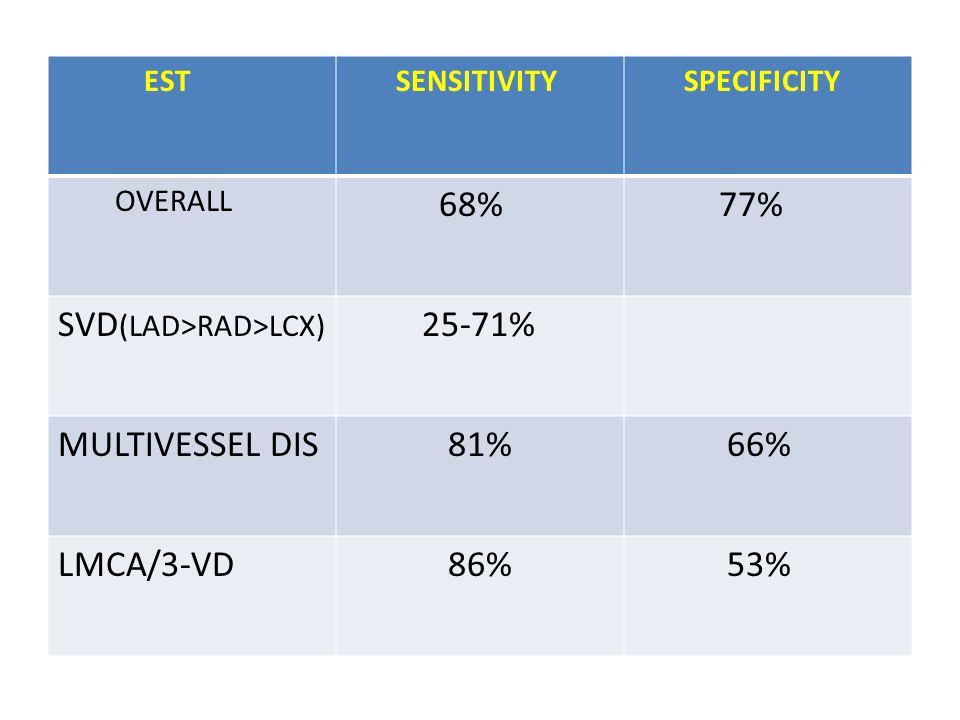 SVD(LAD>RAD>LCX) 25-71%