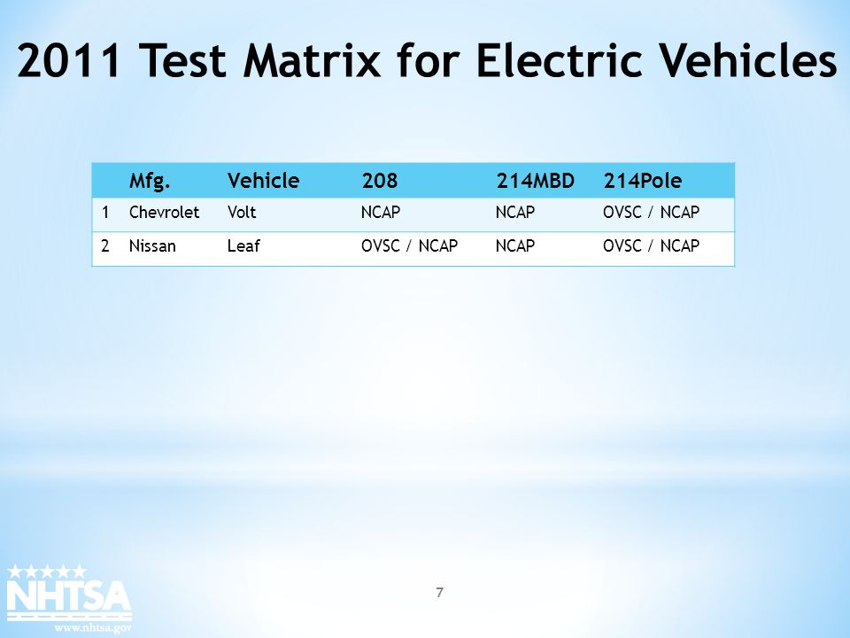 2011 Test Matrix for Electric Vehicles