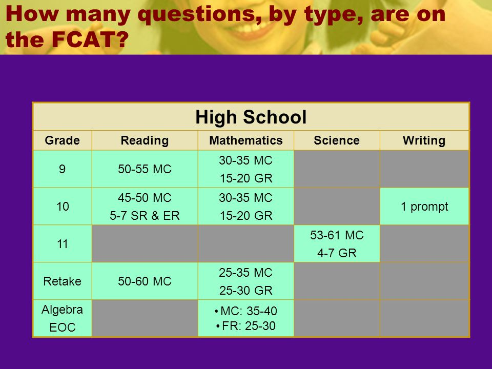 How many questions, by type, are on the FCAT
