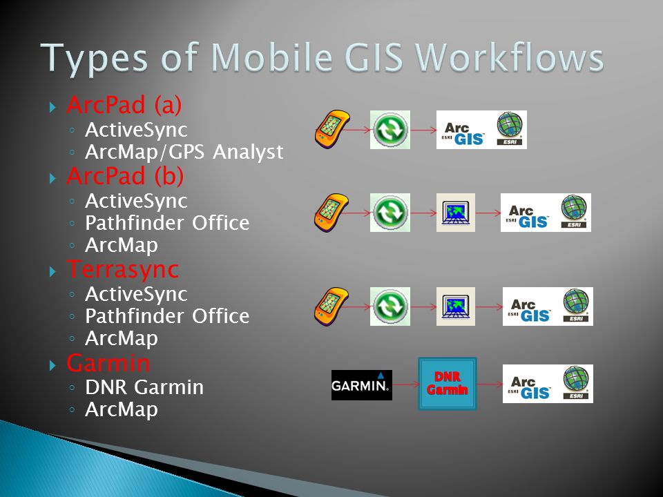 Types of Mobile GIS Workflows