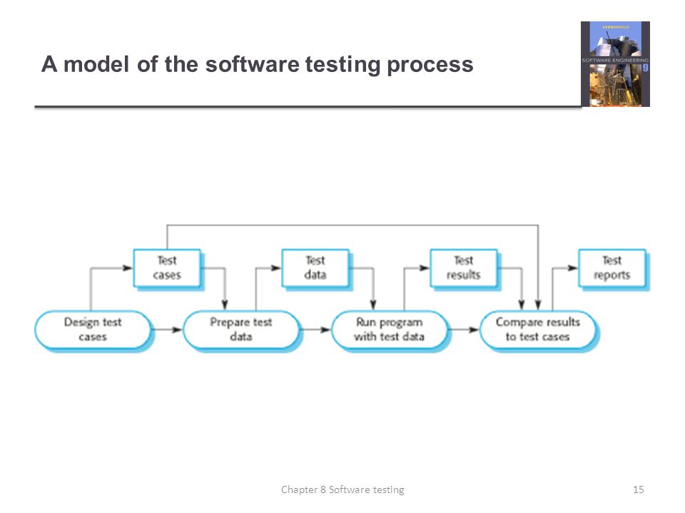 A model of the software testing process