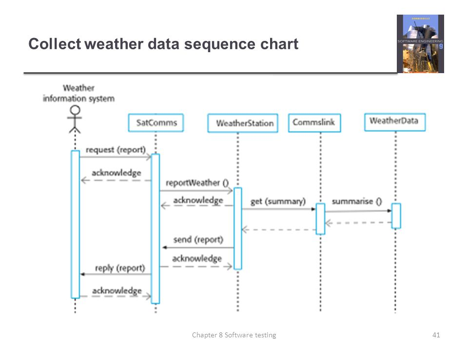 Collect weather data sequence chart