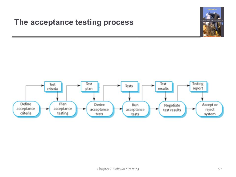 The acceptance testing process