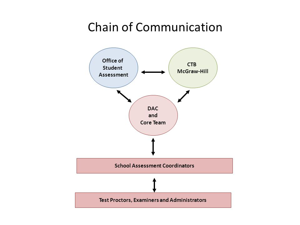 Chain of Communication