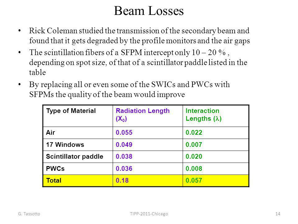 Beam Losses Rick Coleman studied the transmission of the secondary beam and found that it gets degraded by the profile monitors and the air gaps.