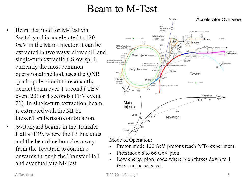 Beam to M-Test