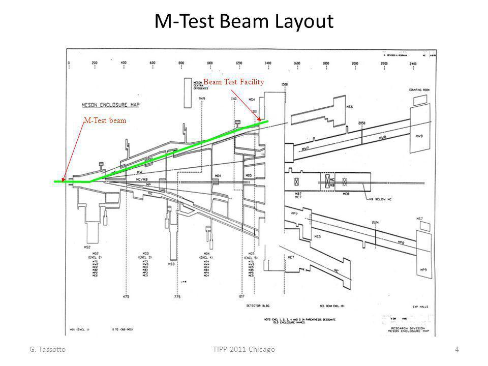 M-Test Beam Layout Beam Test Facility M-Test beam G. Tassotto