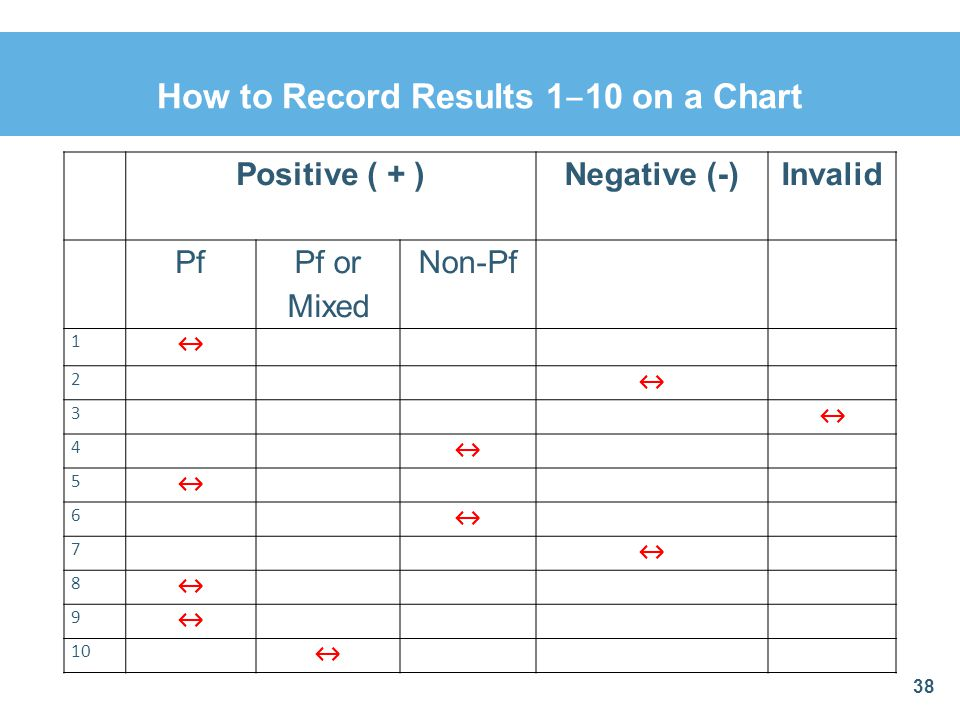 How to Record Results 1‒10 on a Chart