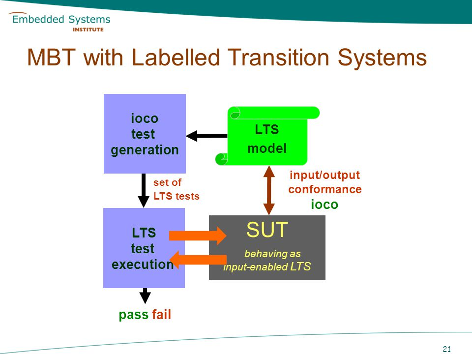 MBT with Labelled Transition Systems