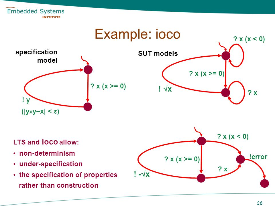 Example: ioco ! x ! -x x (x < 0) SUT models specification model