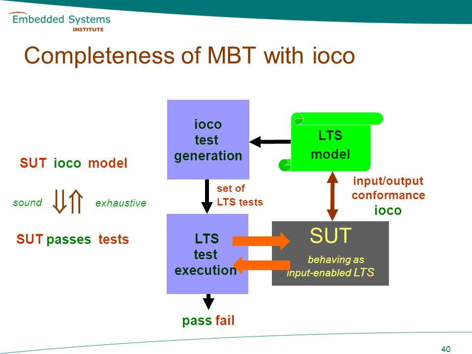 Completeness of MBT with ioco