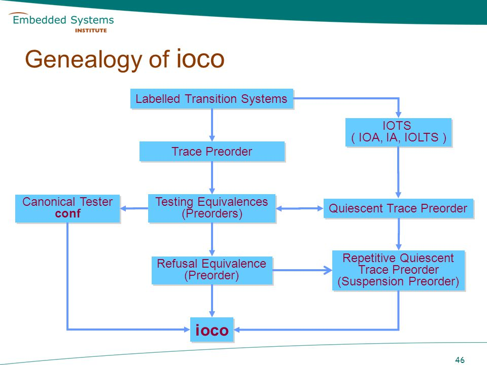 Genealogy of ioco ioco Labelled Transition Systems