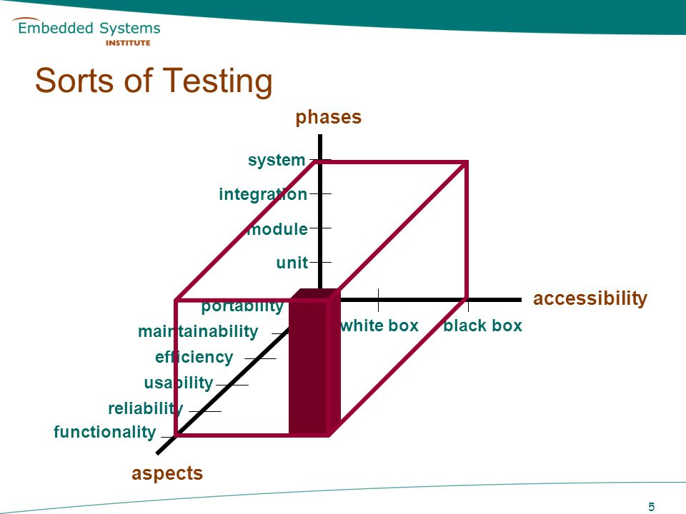 Sorts of Testing phases accessibility aspects system integration