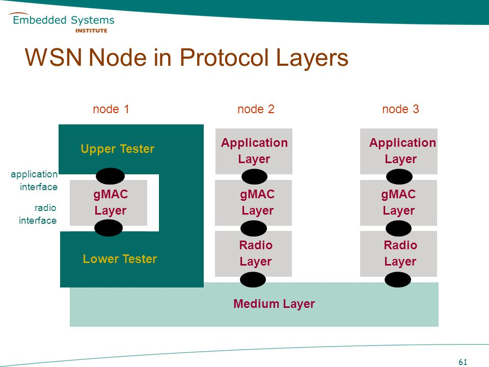 WSN Node in Protocol Layers