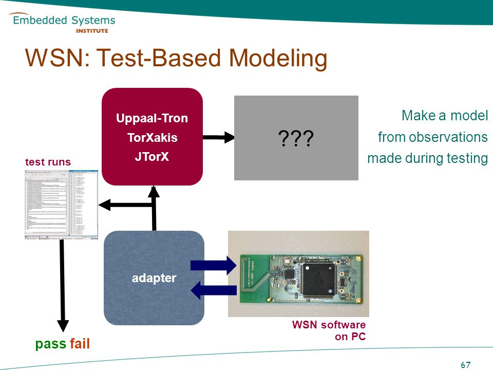 WSN: Test-Based Modeling
