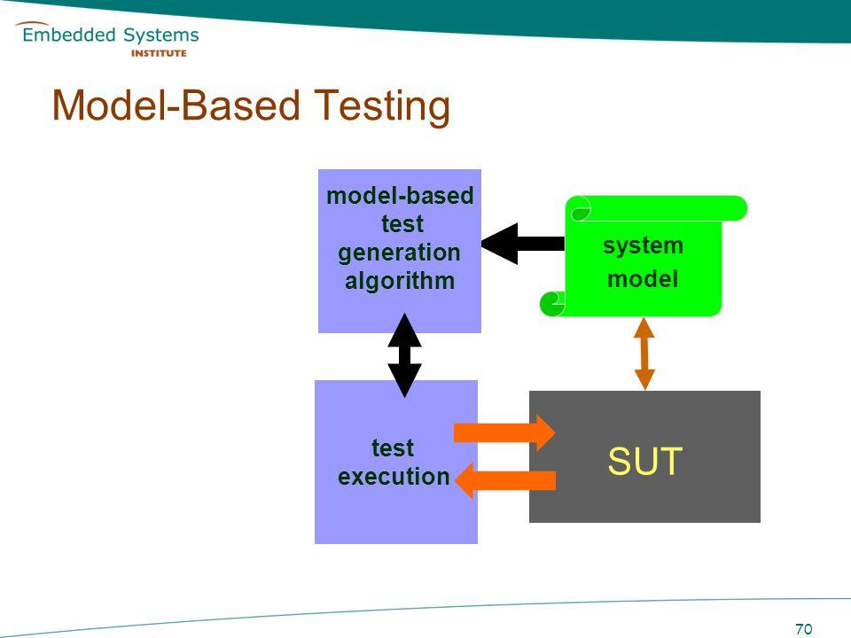 Model-Based Testing SUT model-based test generation system model