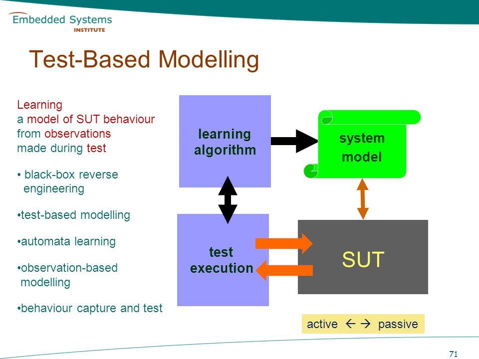 Test-Based Modelling SUT learning algorithm system model Test cases