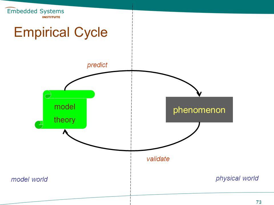 Empirical Cycle phenomenon model theory predict validate