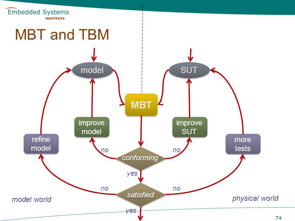 MBT and TBM MBT SUT model conforming refine model satisfied more tests