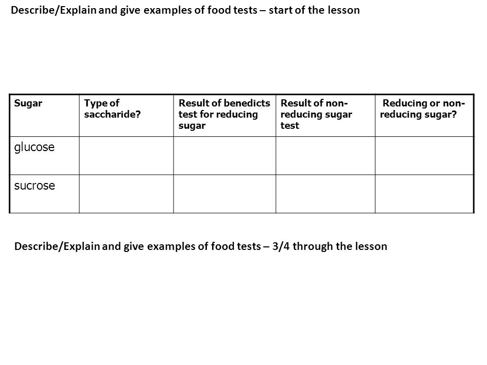 Describe/Explain and give examples of food tests – start of the lesson