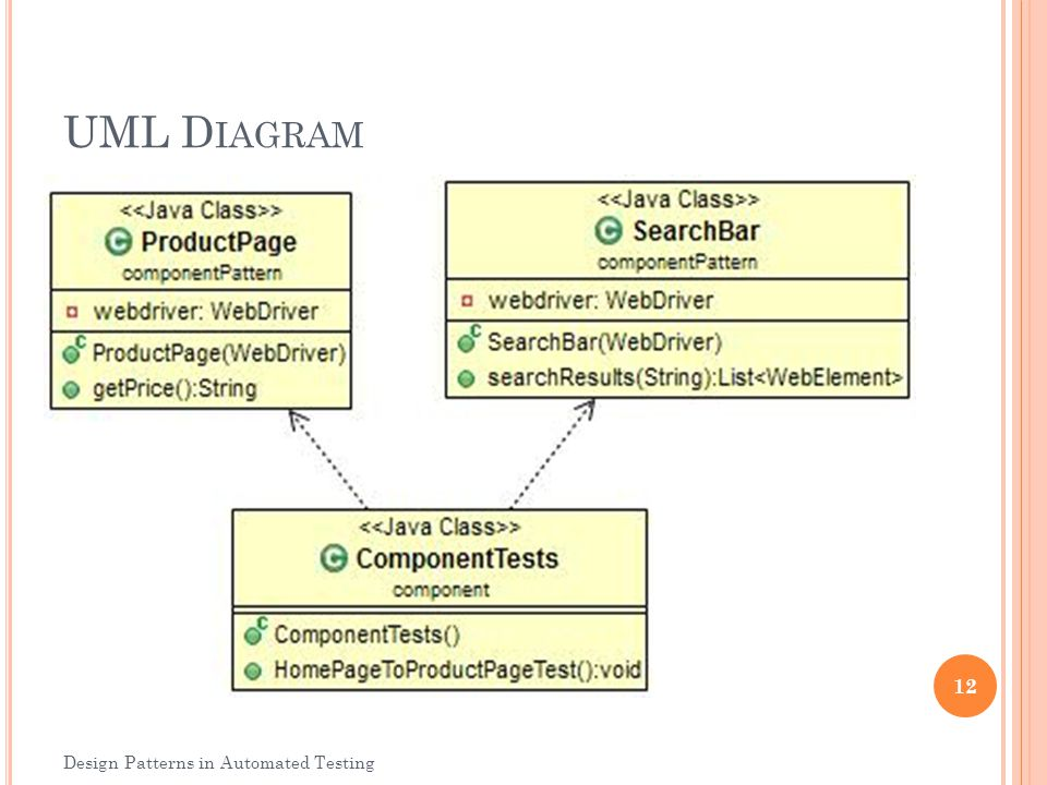UML Diagram Design Patterns in Automated Testing