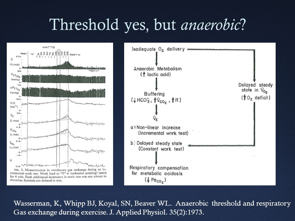 Threshold yes, but anaerobic