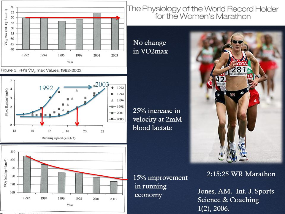 25% increase in velocity at 2mM blood lactate