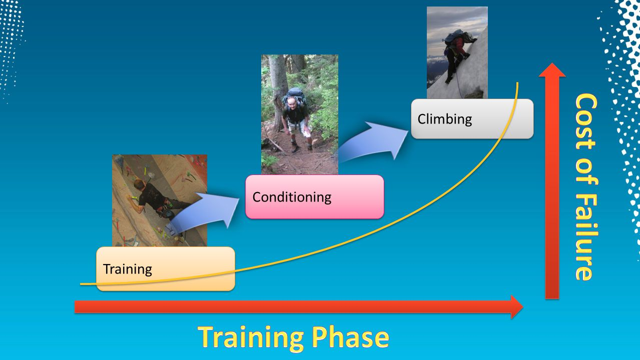Climbing Cost of Failure Conditioning Training Training Phase