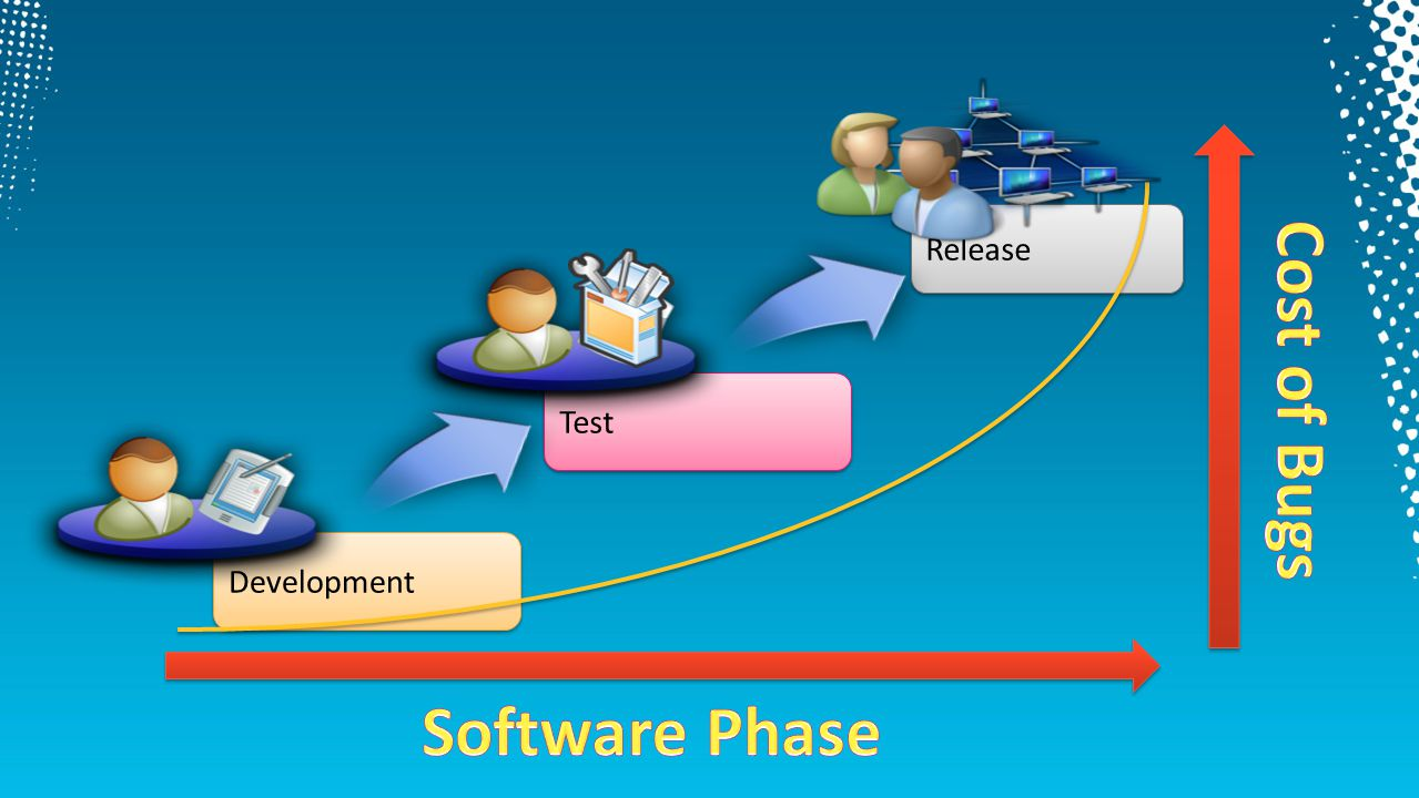 Release Cost of Bugs Test Development Software Phase