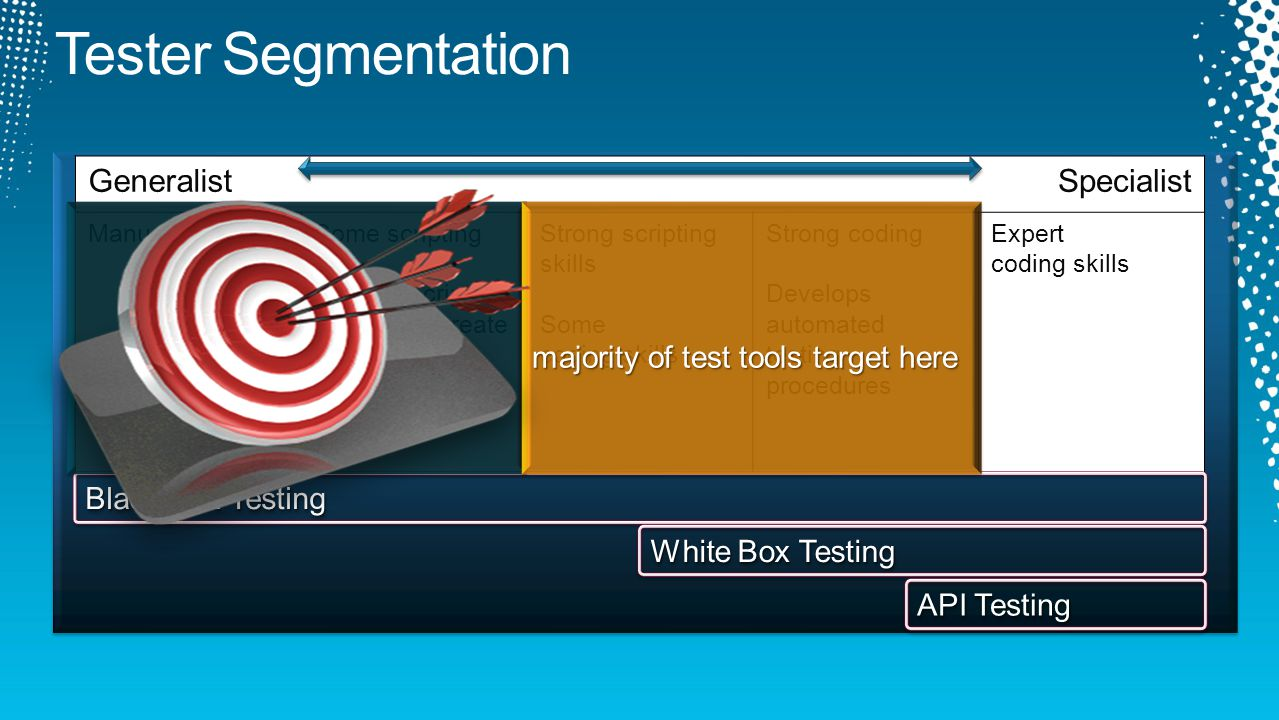 Tester Segmentation Generalist Specialist 70% of testing happens here
