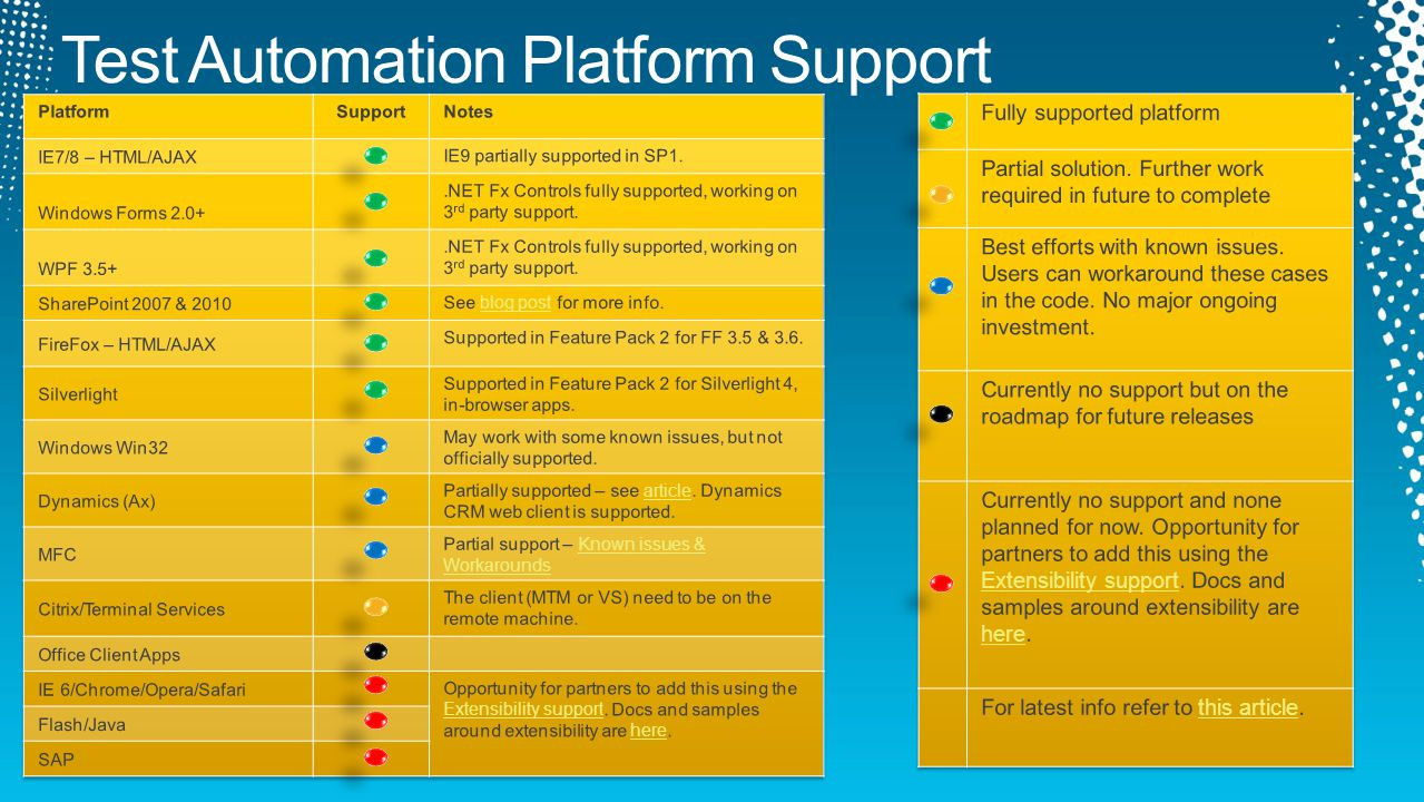 Test Automation Platform Support