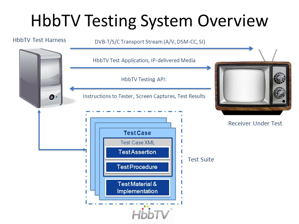 HbbTV Testing System Overview