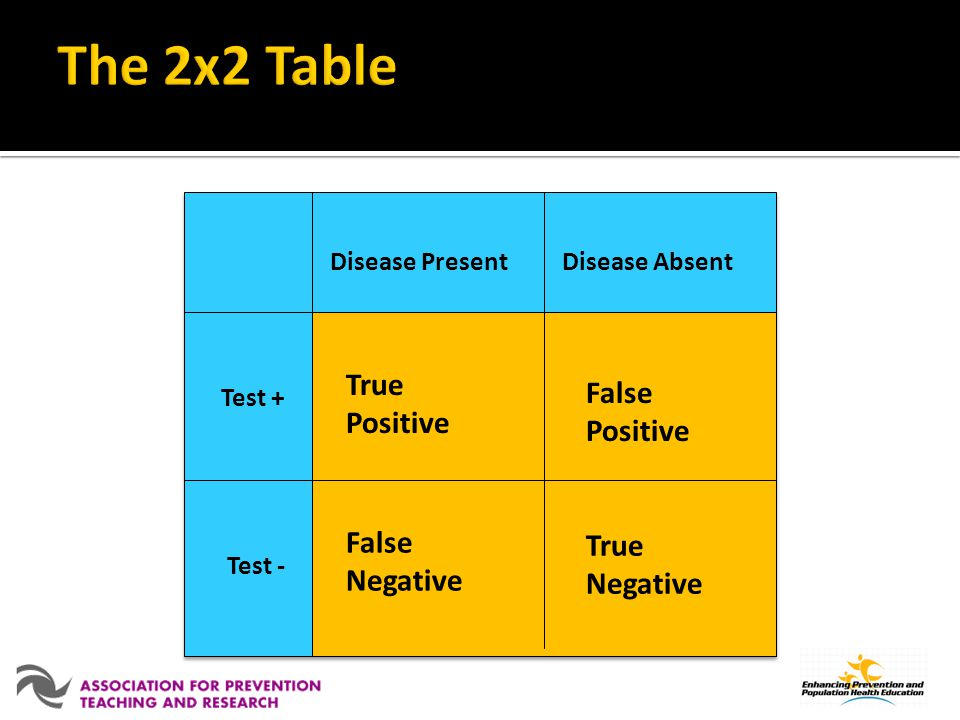 The 2x2 Table True Positive False Positive False Negative