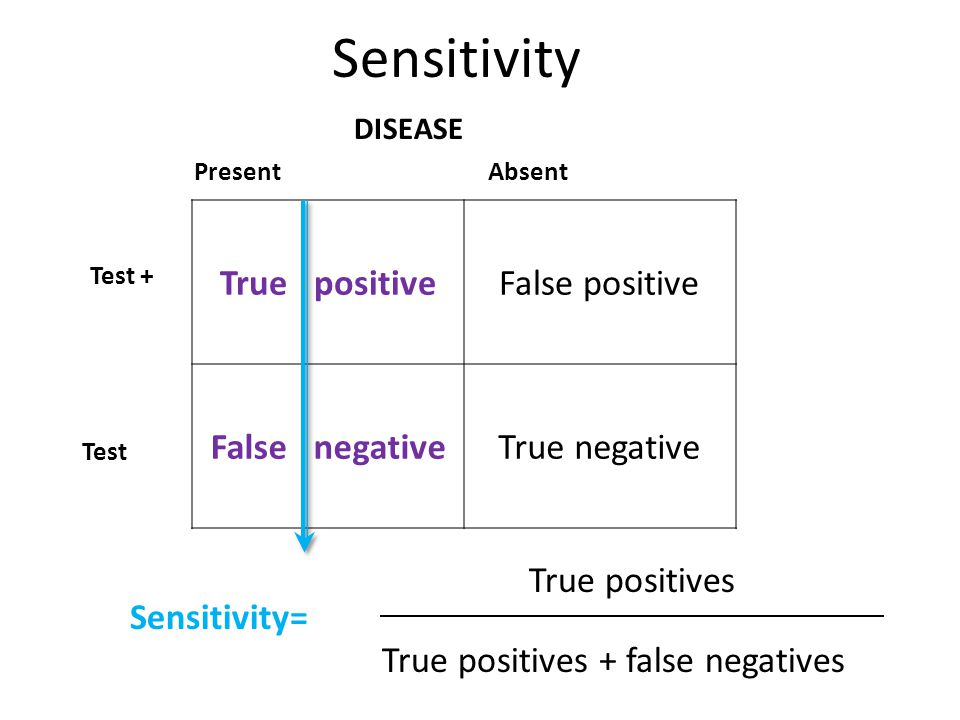 Sensitivity True positive False positive False negative True negative
