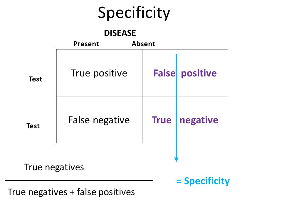 Specificity True positive False positive False negative True negative