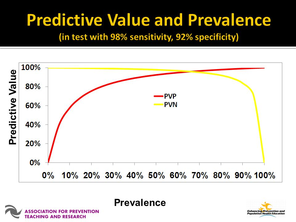 Predictive Value and Prevalence (in test with 98% sensitivity, 92% specificity)