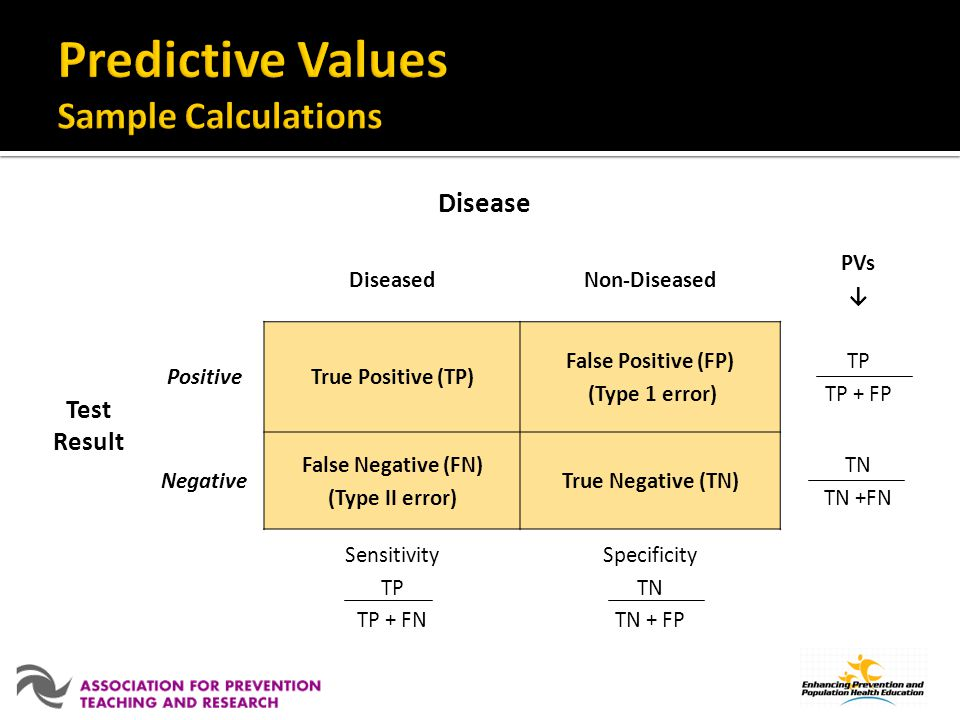 Predictive Values Sample Calculations