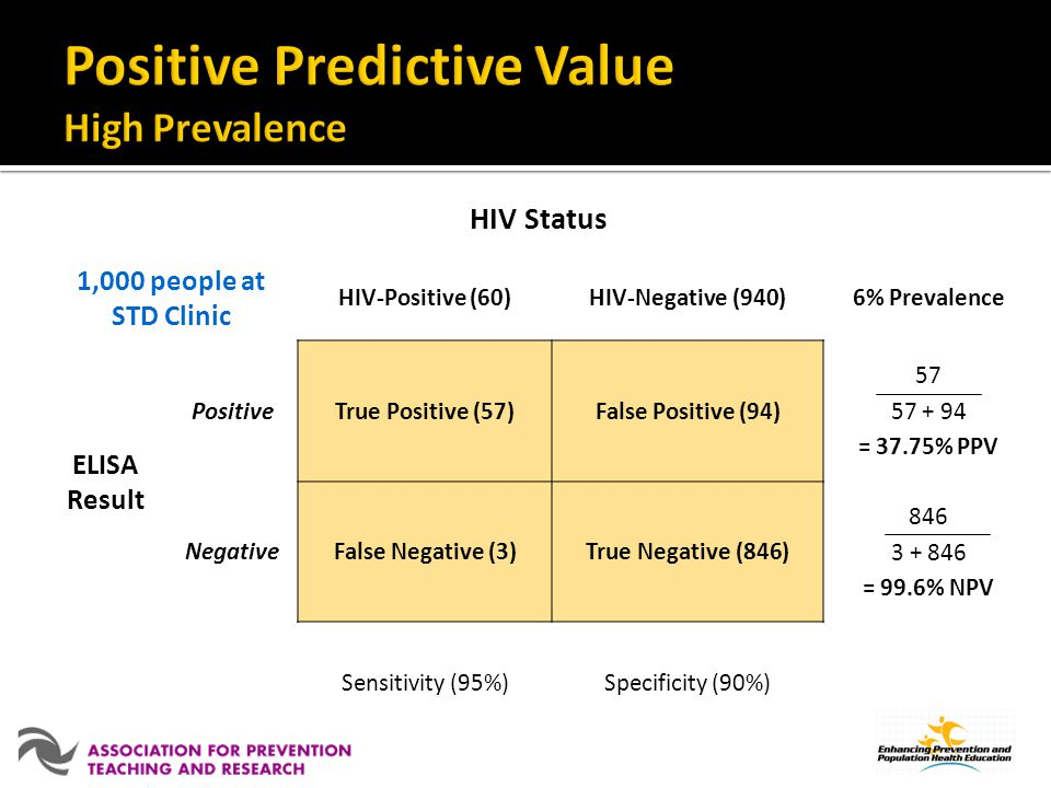 Positive Predictive Value High Prevalence