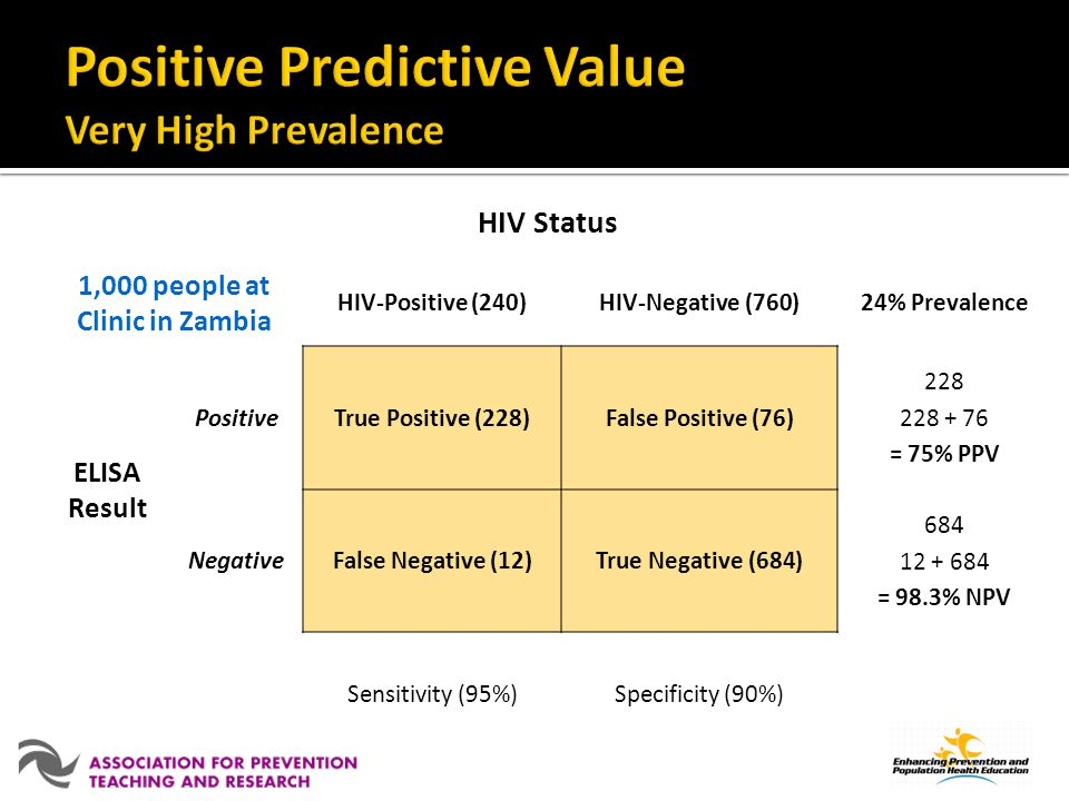 Positive Predictive Value Very High Prevalence