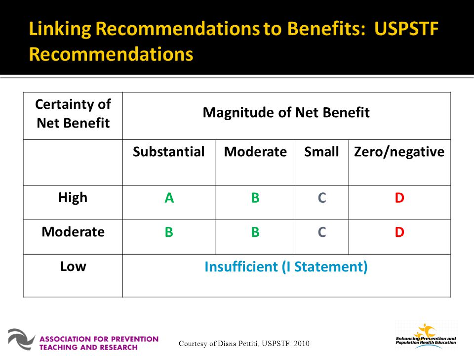 Linking Recommendations to Benefits: USPSTF Recommendations