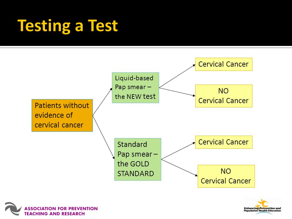 Testing a Test Cervical Cancer NO Cervical Cancer Patients without