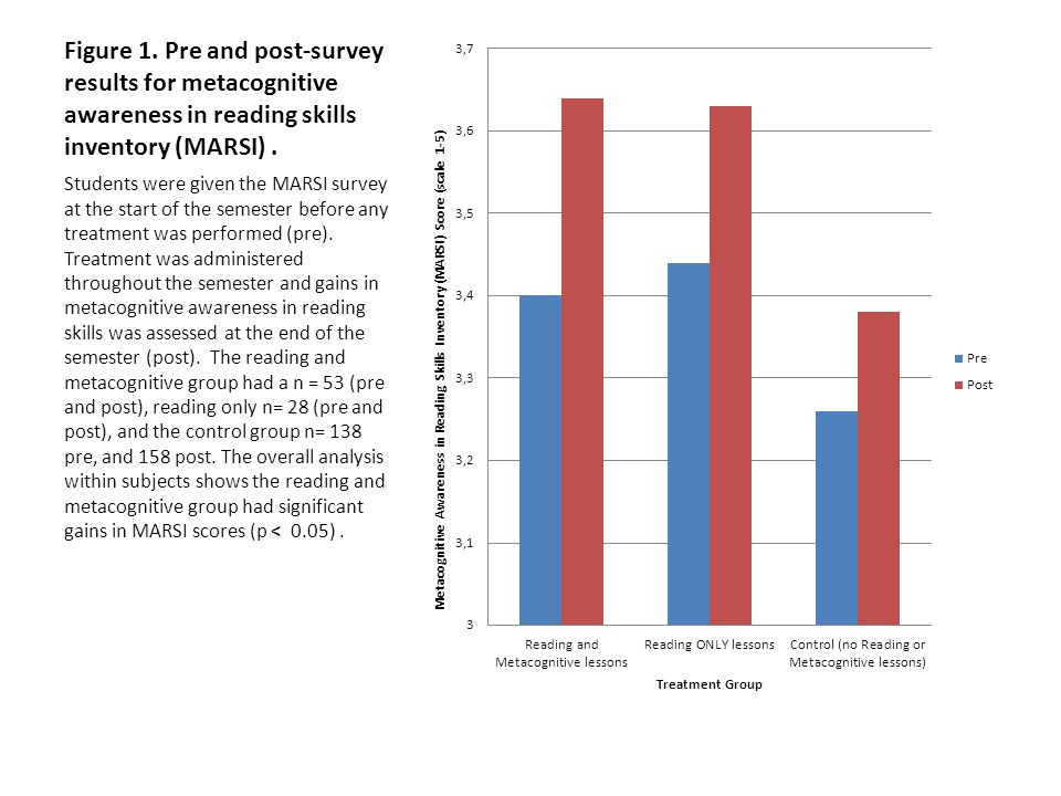 Figure 1. Pre and post-survey results for metacognitive awareness in reading skills inventory (MARSI) .
