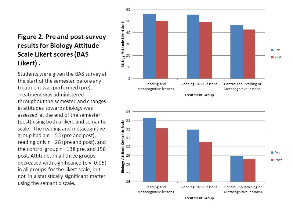 Figure 2. Pre and post-survey results for Biology Attitude Scale Likert scores (BAS Likert) .